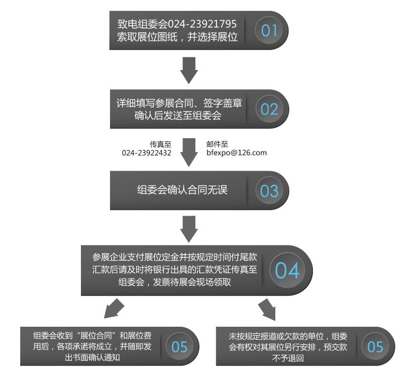 工业参展流程.jpg